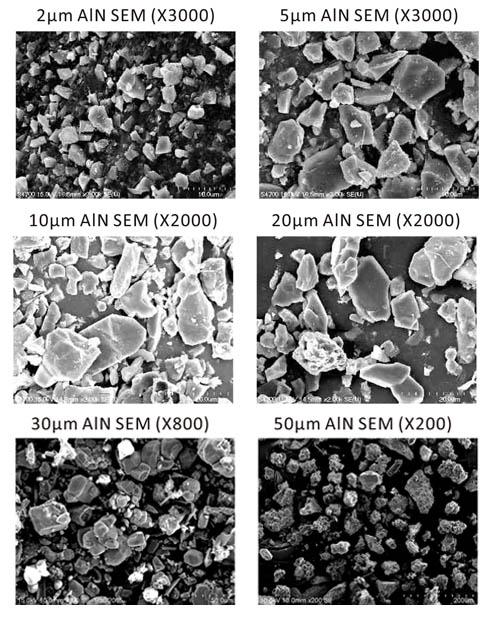 Aluminium Nitride Powder authorized sales distributor